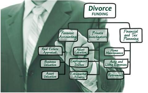 Divorce Funding